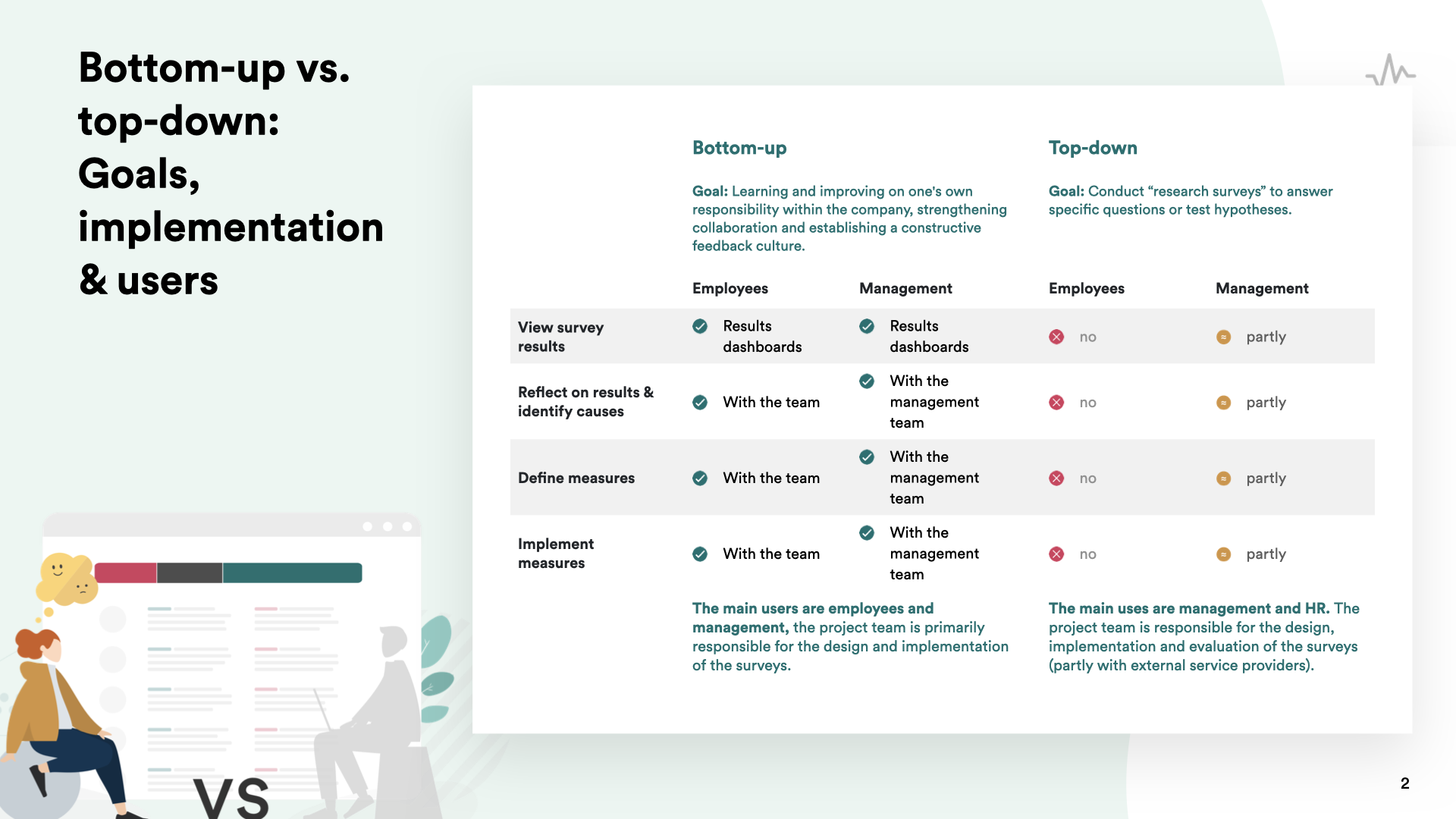 Differences between bottom-up and top-down-surveys