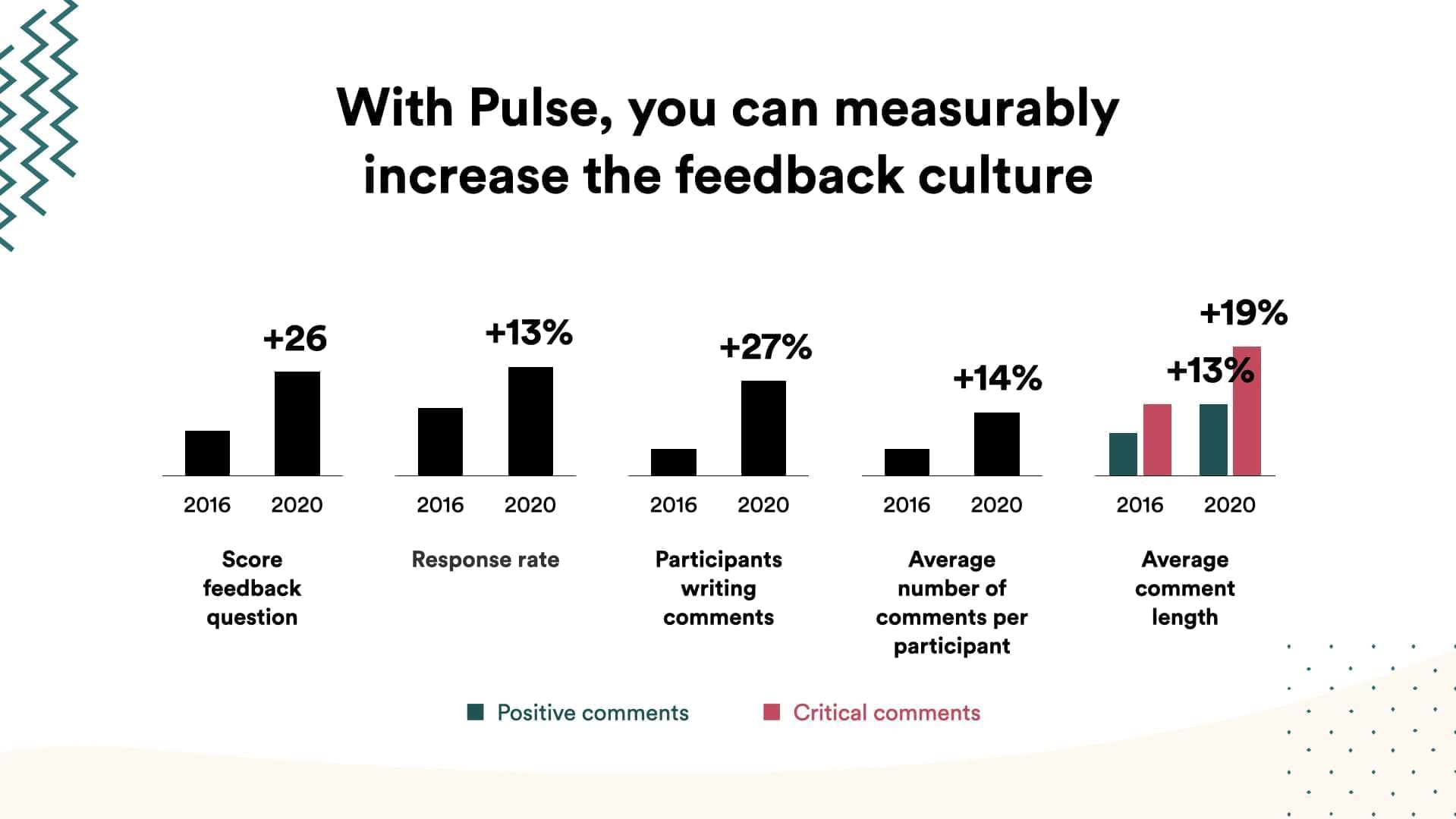 Multiple graphs with KPI's showing how positive the feedback culture improved from 2016 to 2020