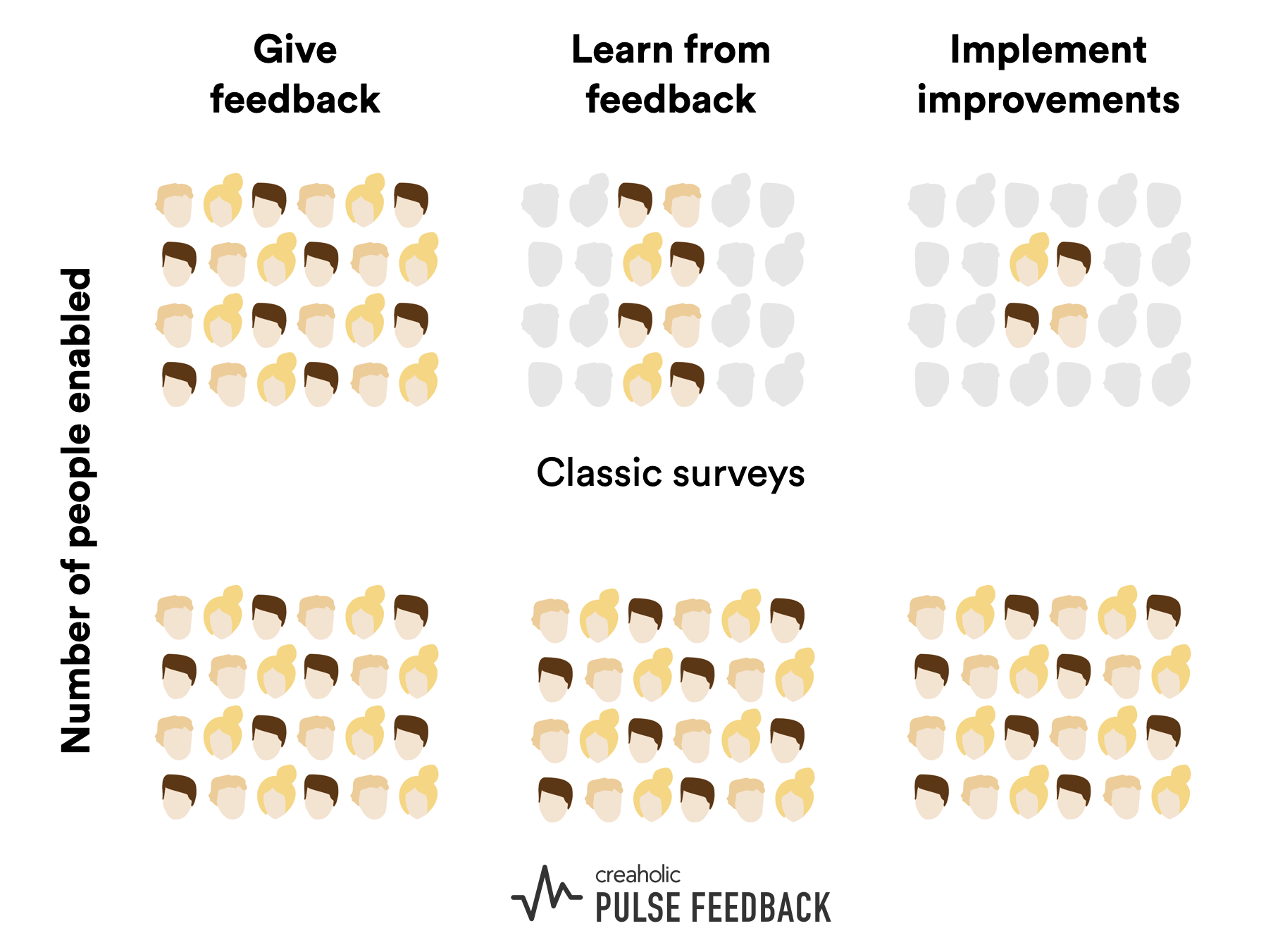 Graphic showing the comparison of a classic employee survey and Pulse. With Pulse, everyone can learn from the feedback and implement improvements.