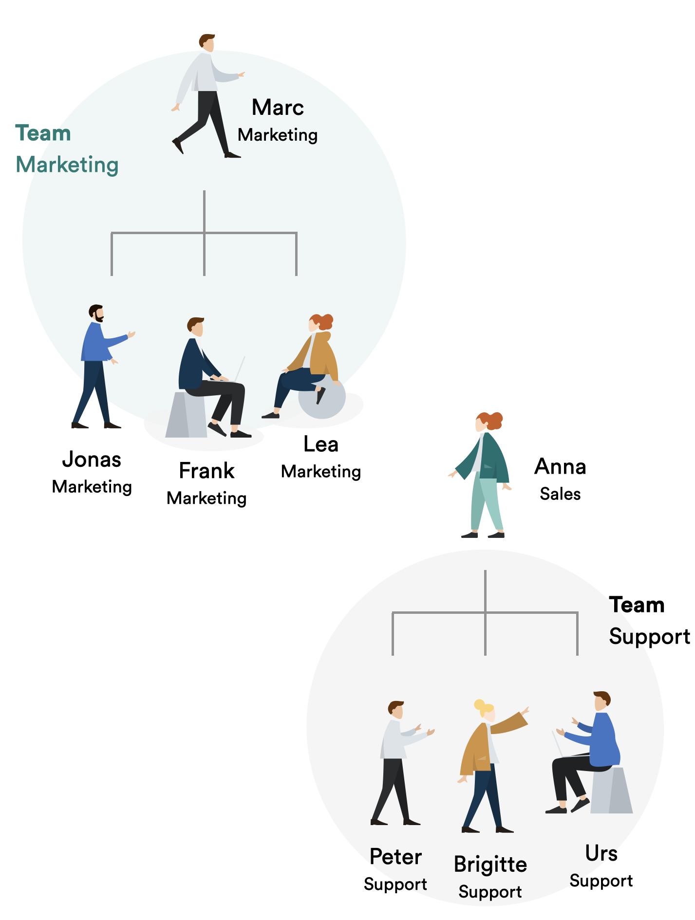 Grafik welche die Sichtbarkeit im Team abbildet